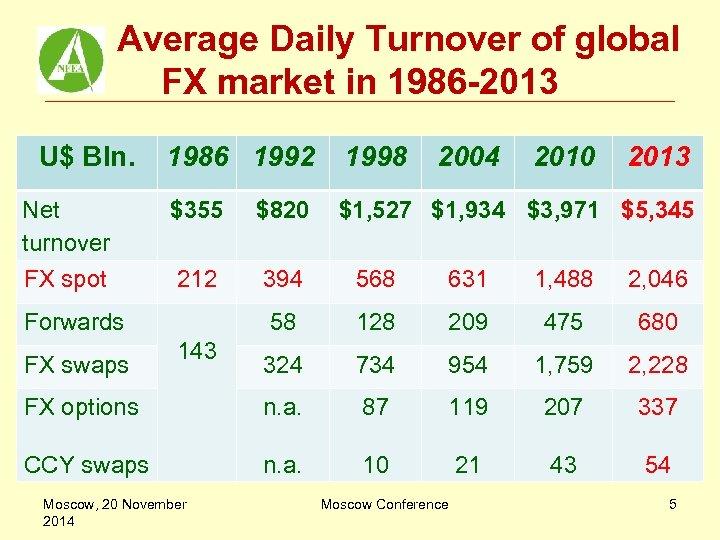 Average Daily Turnover of global FX market in 1986 -2013 U$ Bln. 1986 1992