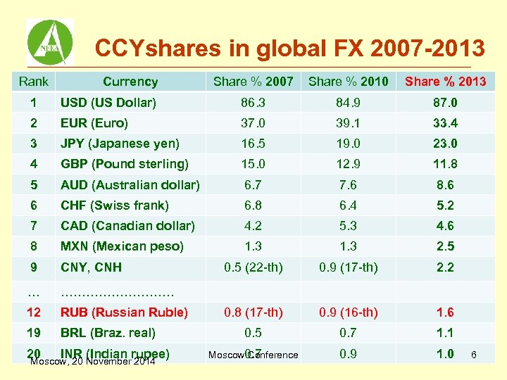 CCYshares in global FX 2007 -2013 Rank Currency Share % 2007 Share % 2010