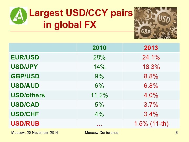 Largest USD/CCY pairs in global FX EUR/USD USD/JPY GBP/USD USD/AUD USD/others USD/CAD USD/CHF USD/RUB