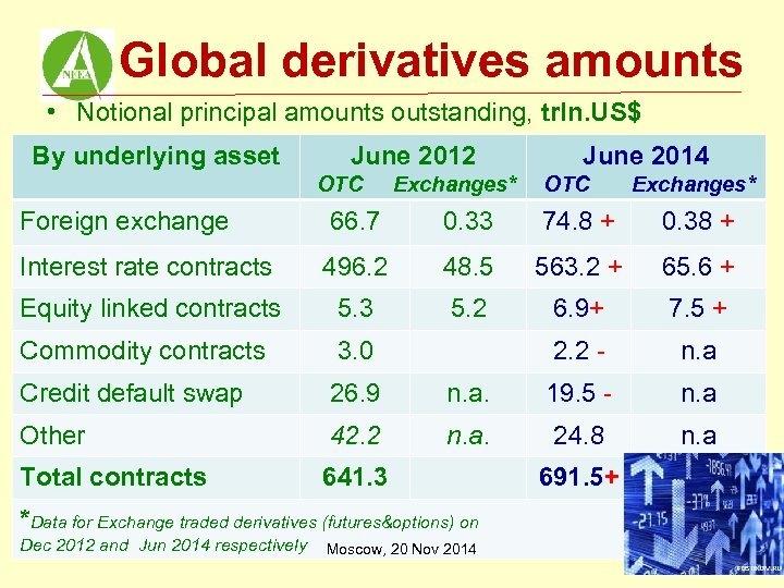 Global derivatives amounts • Notional principal amounts outstanding, trln. US$ By underlying asset June
