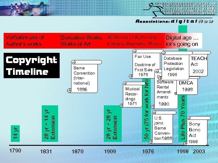 Fair Use Database Protection Doctrine of Legislation First Sale 1976 1996 Computer 1909 1976