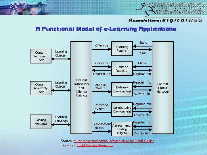 A Functional Model of e-Learning Applications Offerings Content Authoring Tools Learning Objects Offerings Register