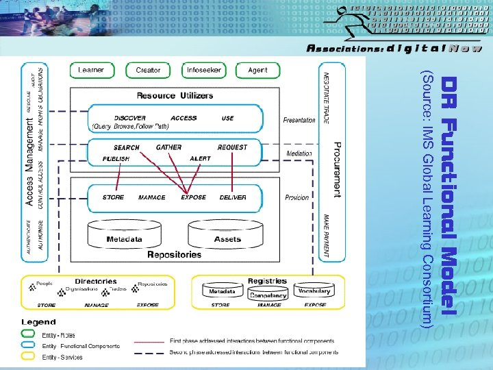 DR Functional Model (Source: IMS Global Learning Consortium)