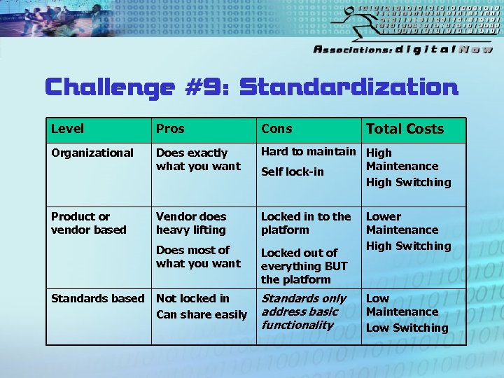 Challenge #9: Standardization Total Costs Level Pros Cons Organizational Does exactly what you want