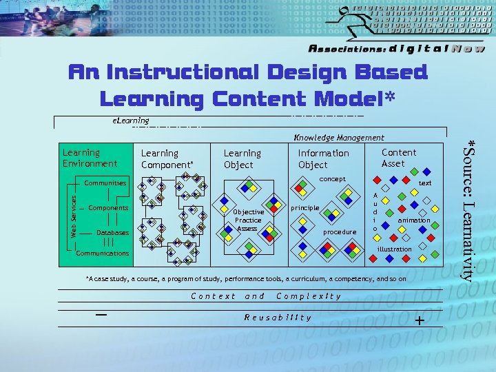 An Instructional Design Based Learning Content Model* e. Learning Environment Learning Component* Learning Object