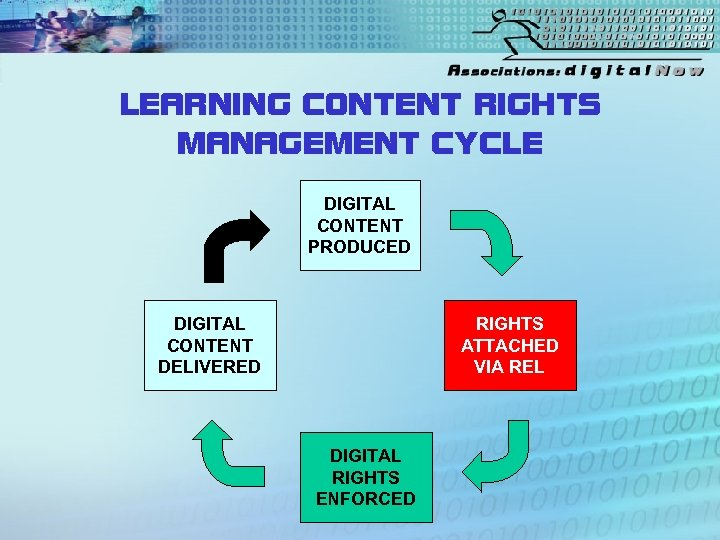 LEARNING CONTENT RIGHTS MANAGEMENT CYCLE DIGITAL CONTENT PRODUCED DIGITAL CONTENT DELIVERED RIGHTS ATTACHED VIA
