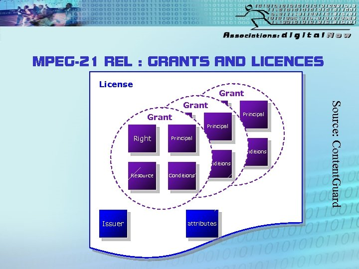 MPEG-21 REL : GRANTS AND LICENCES License Grant Right Principal Resource Issuer Principal Conditions