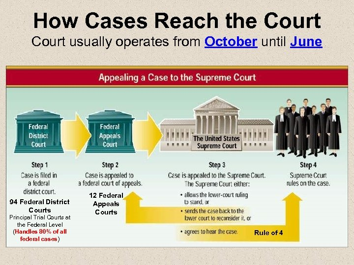 How Cases Reach the Court usually operates from October until June 94 Federal District