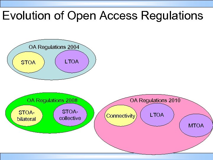Evolution of Open Access Regulations OA Regulations 2004 STOA LTOA OA Regulations 2008 STOAbilateral
