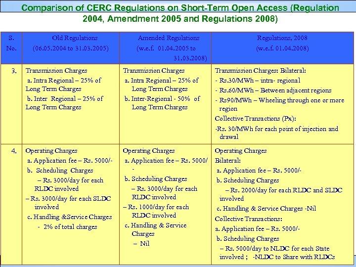 Comparison of CERC Regulations on Short-Term Open Access (Regulation 2004, Amendment 2005 and Regulations