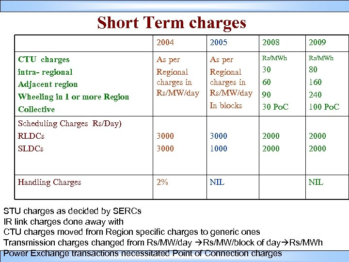 Short Term charges 2004 2005 2008 2009 As per Regional charges in Rs/MW/day In