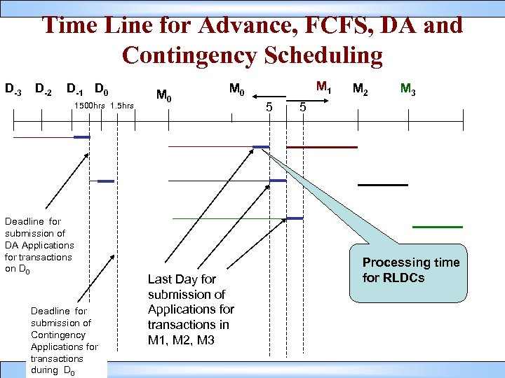 Time Line for Advance, FCFS, DA and Contingency Scheduling D-3 D-2 D-1 D 0
