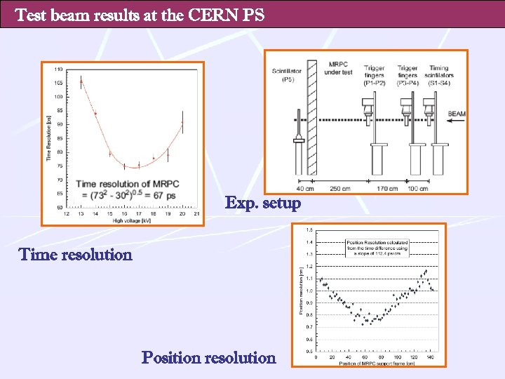Test beam results at the CERN PS Exp. setup Time resolution Position resolution