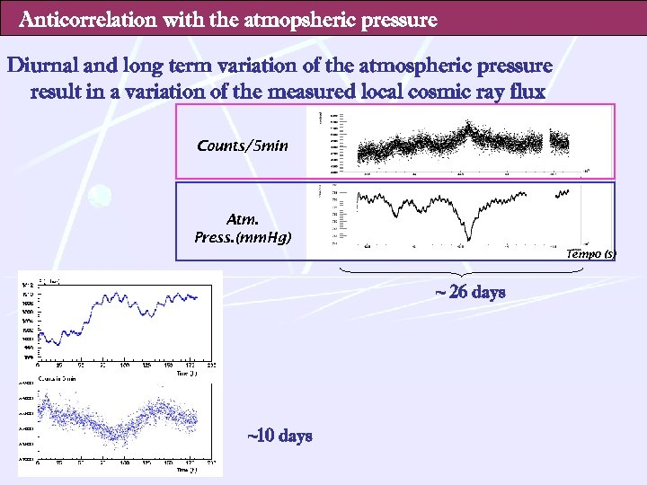 Anticorrelation with the atmopsheric pressure Diurnal and long term variation of the atmospheric pressure