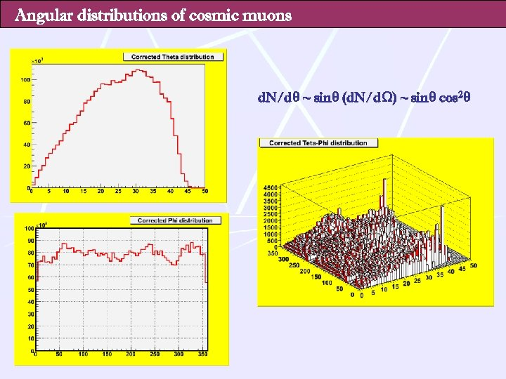 Angular distributions of cosmic muons d. N/dθ ~ sinθ (d. N/dΩ) ~ sinθ cos