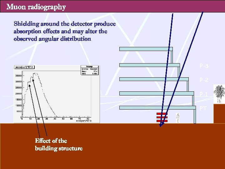 Muon radiography Shielding around the detector produce absorption effects and may alter the observed