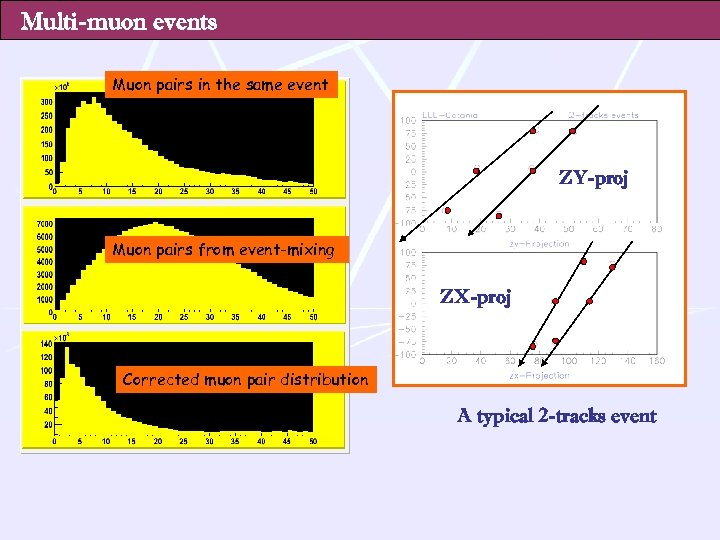 Multi-muon events Muon pairs in the same event ZY-proj Muon pairs from event-mixing ZX-proj