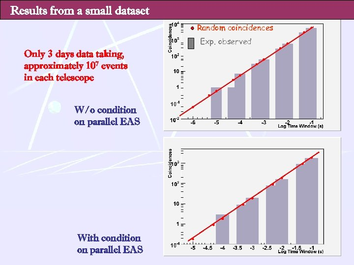 Results from a small dataset Random coincidences Exp. observed Only 3 days data taking,