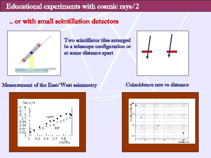 Educational experiments with cosmic rays/2. . or with small scintillation detectors Two scintillator tiles