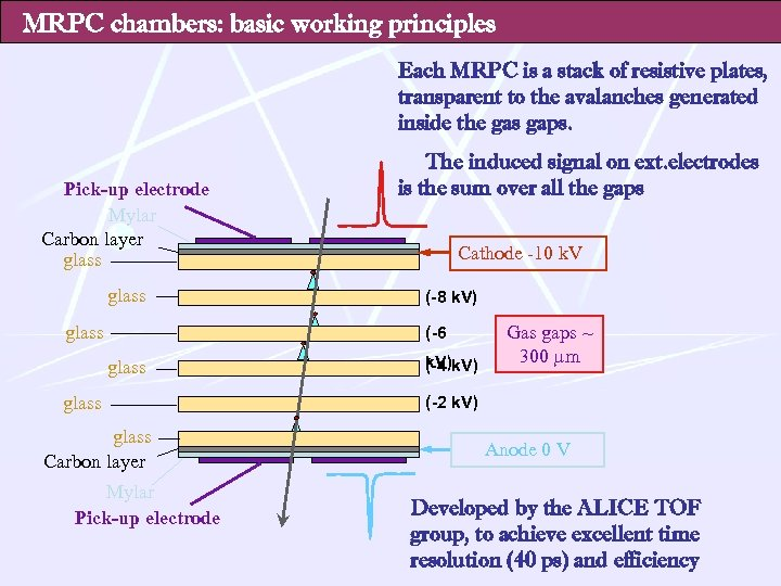 MRPC chambers: basic working principles Each MRPC is a stack of resistive plates, transparent