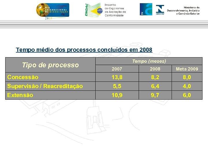 Tempo médio dos processos concluídos em 2008 Tipo de processo Tempo (meses) 2007 2008