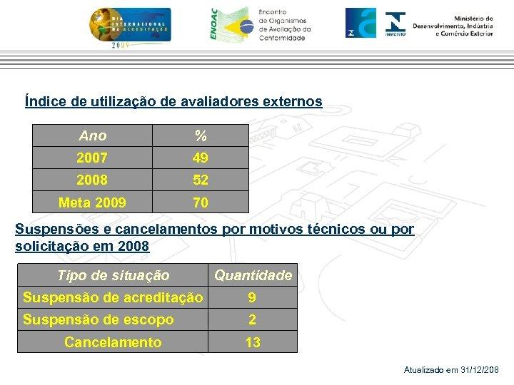 Índice de utilização de avaliadores externos Ano % 2007 49 2008 52 Meta 2009