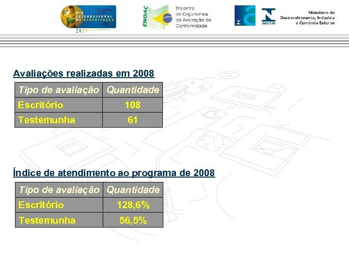 Avaliações realizadas em 2008 Tipo de avaliação Quantidade Escritório 108 Testemunha 61 Índice de