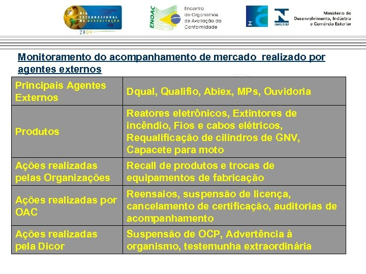 Monitoramento do acompanhamento de mercado realizado por agentes externos Principais Agentes Externos Dqual, Qualifio,