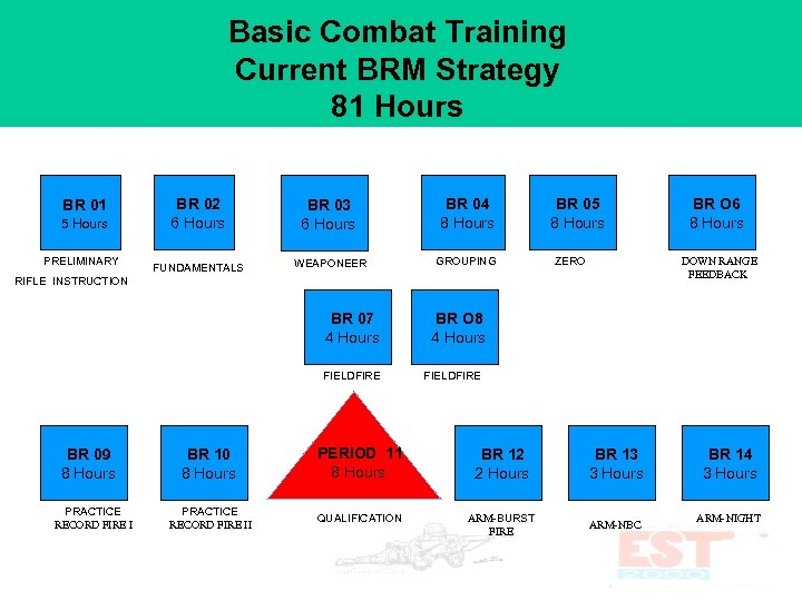Basic Combat Training Current BRM Strategy 81 Hours BR 01 5 Hours PRELIMINARY BR