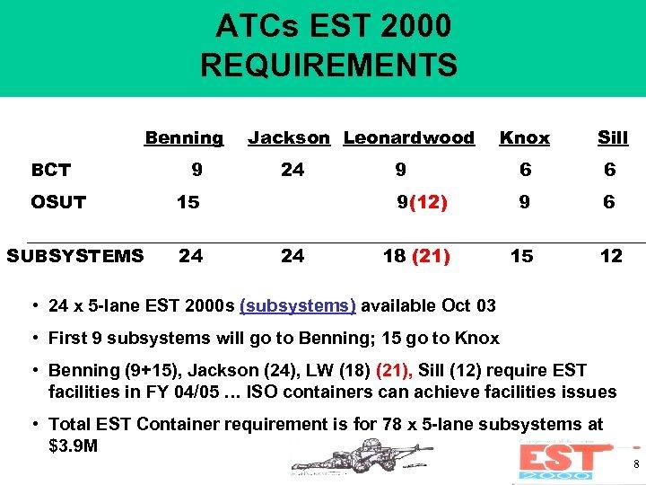 ATCs EST 2000 REQUIREMENTS Benning BCT OSUT SUBSYSTEMS 9 Jackson Leonardwood 15 24 24