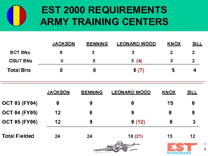 EST 2000 REQUIREMENTS ARMY TRAINING CENTERS JACKSON BENNING LEONARD WOOD KNOX SILL BCT BNs