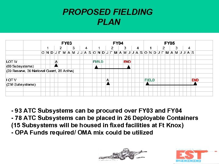 PROPOSED FIELDING PLAN - 93 ATC Subsystems can be procured over FY 03 and