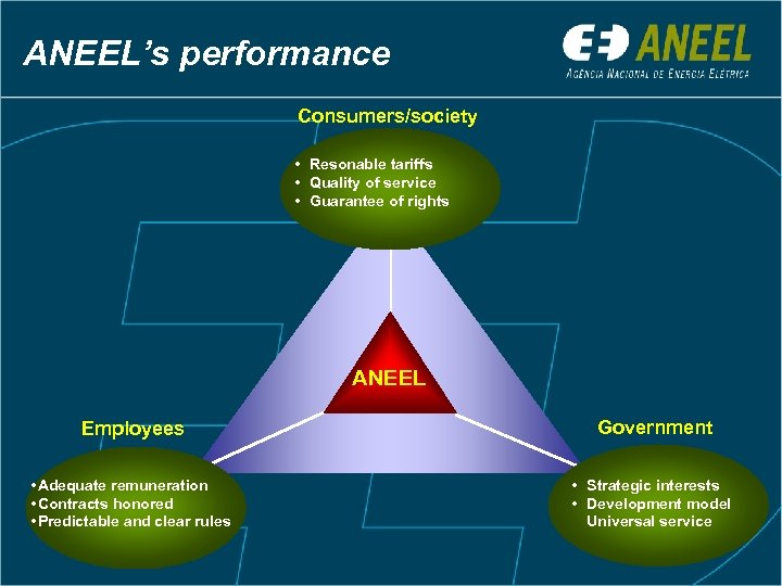 ANEEL's performance Consumers/society • Resonable tariffs • Quality of service • Guarantee of rights