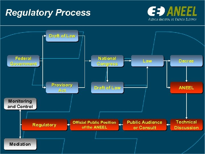 Regulatory Process Draft of Law Federal Government National Congress Provisory Act Law Draft of