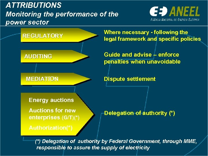 ATTRIBUTIONS Monitoring the performance of the power sector REGULATORY AUDITING MEDIATION Where necessary -