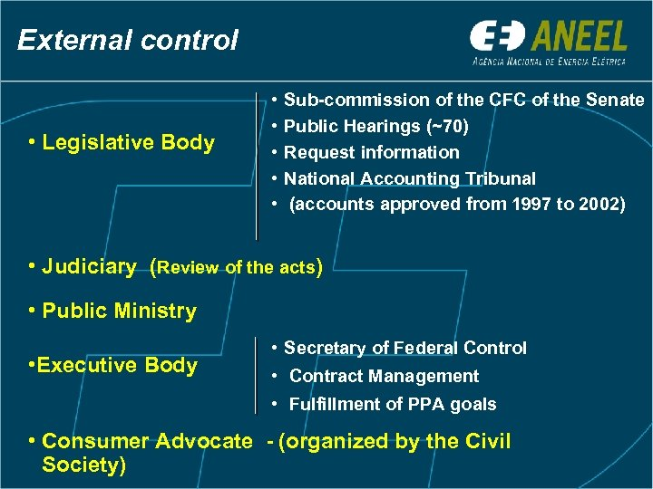 External control • Legislative Body • • • Sub-commission of the CFC of the