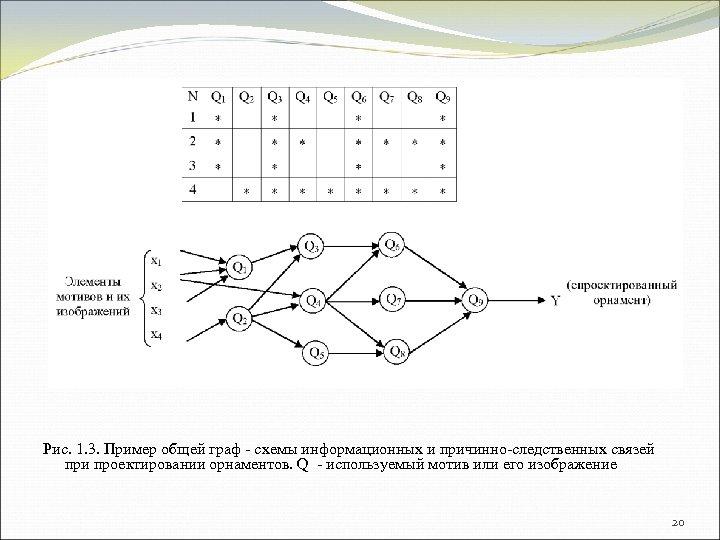 Рис. 1. 3. Пример общей граф - схемы информационных и причинно-следственных связей при проектировании