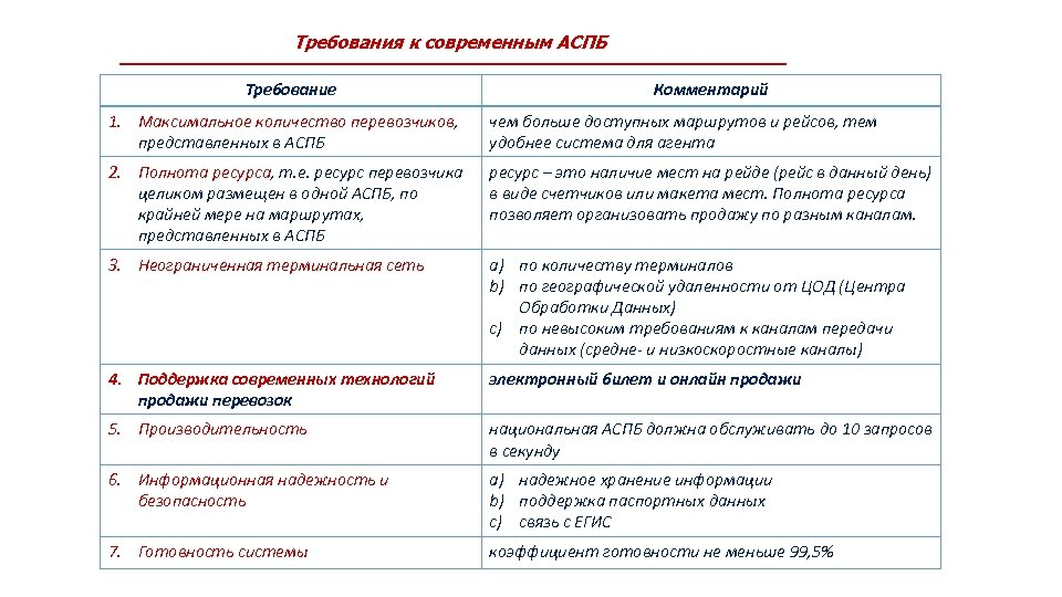 Требования к современным АСПБ Требование Комментарий 1. Максимальное количество перевозчиков, представленных в АСПБ чем
