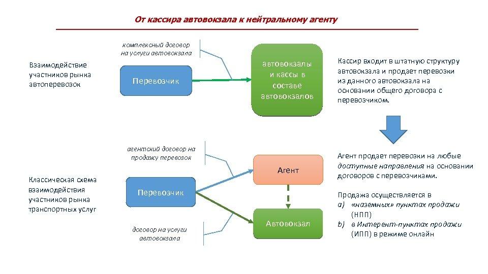 От кассира автовокзала к нейтральному агенту комплексный договор на услуги автовокзала Взаимодействие участников рынка