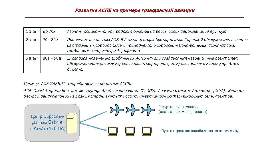 Развитие АСПБ на примере гражданской авиации 1 этап до 70 х Агенты авиакомпаний продают