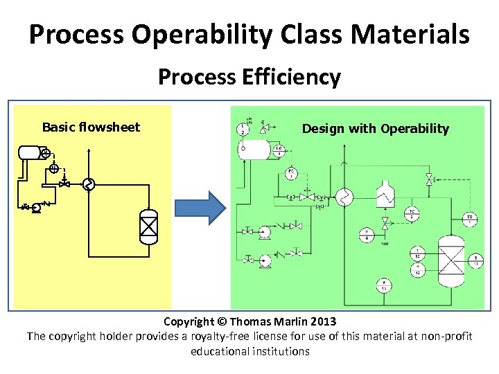 Process Operability Class Materials Process Efficiency Basic flowsheet Design with Operability LC 1 FC