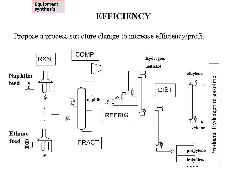 Equipment synthesis EFFICIENCY Propose a process structure change to increase efficiency/profit RXN COMP Hydrogen,