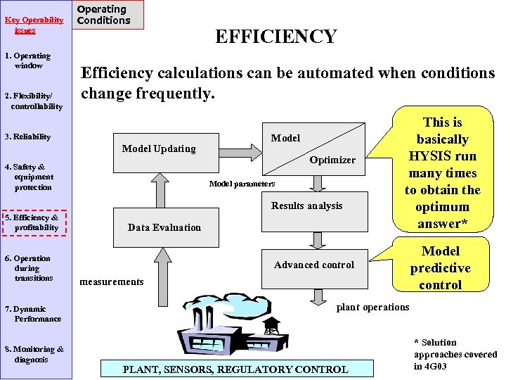 Key Operability issues 1. Operating window 2. Flexibility/ controllability Operating Conditions EFFICIENCY Efficiency calculations