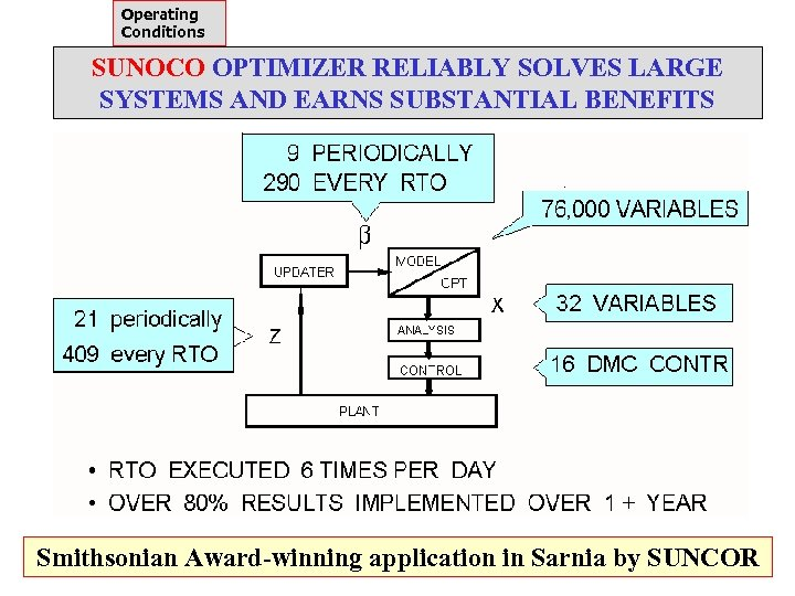 Operating Conditions SUNOCO OPTIMIZER RELIABLY SOLVES LARGE SYSTEMS AND EARNS SUBSTANTIAL BENEFITS Smithsonian Award-winning