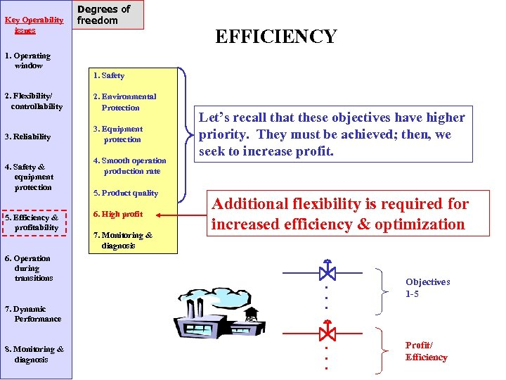 Key Operability issues Degrees of freedom EFFICIENCY 1. Operating window 1. Safety 2. Flexibility/