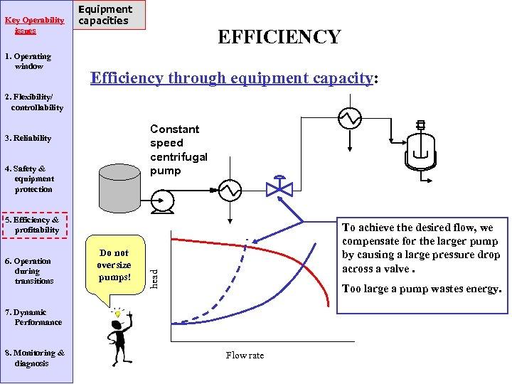Key Operability issues 1. Operating window Equipment capacities EFFICIENCY Efficiency through equipment capacity: 2.