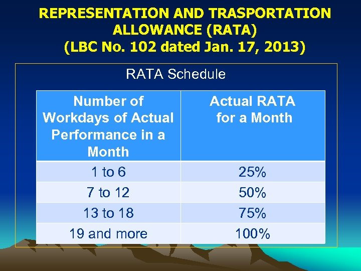 REPRESENTATION AND TRASPORTATION ALLOWANCE (RATA) (LBC No. 102 dated Jan. 17, 2013) RATA Schedule