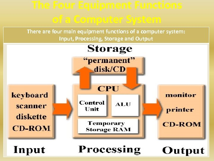 The Four Equipment Functions of a Computer System There are four main equipment functions