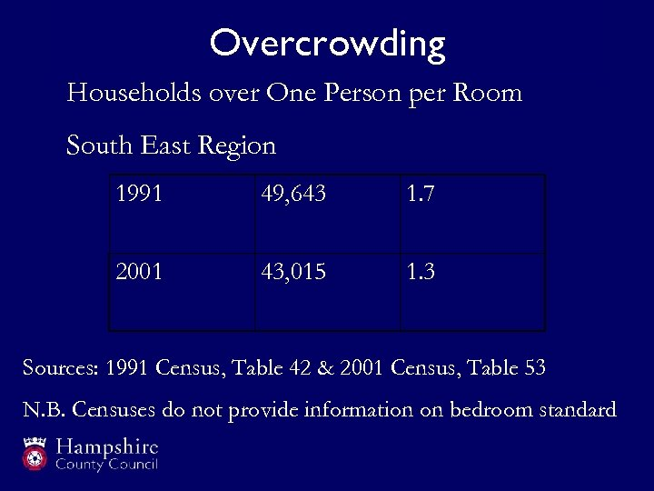 Overcrowding Households over One Person per Room South East Region 1991 49, 643 1.
