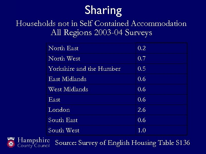 Sharing Households not in Self Contained Accommodation All Regions 2003 -04 Surveys North East